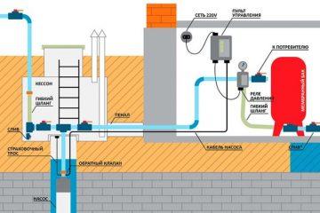 Качество используемой воды в системе водоснабжения.