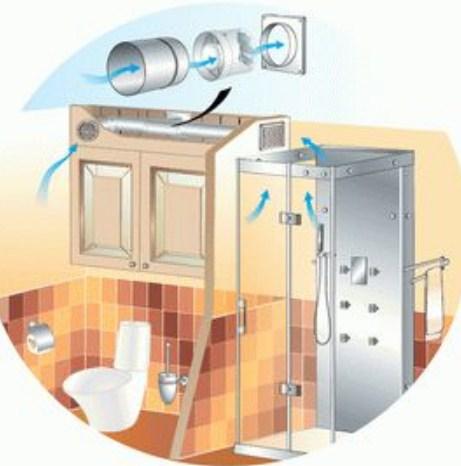 канальный вентилятор 100 мм в туалетной комнате