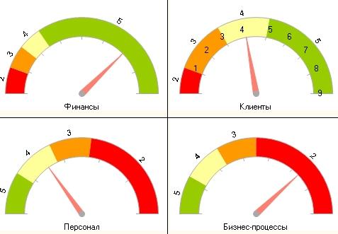 Системы ключевых показателей эффективности KPI