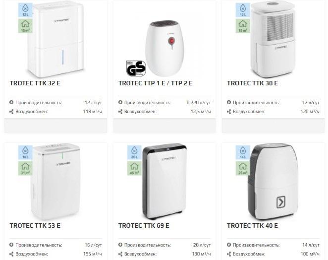 Осушители воздуха для квартиры и дома (бытовые)
